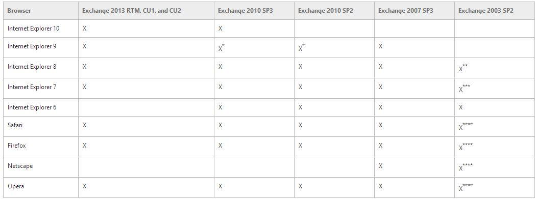 exchangeserversupportmatrix05