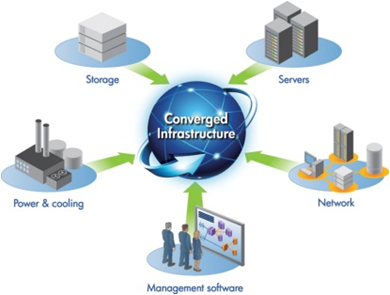 Converged_infrastructure